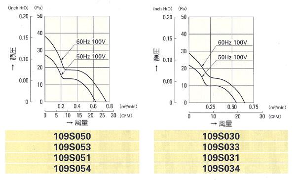 电产&电开-山洋电气(san ace ac/dc)强力型散热风扇